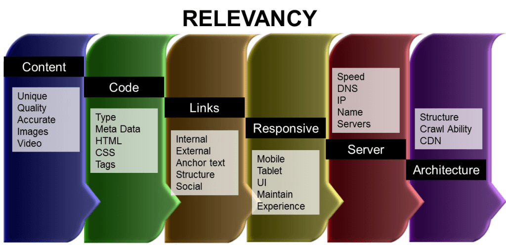 seo-relevancy